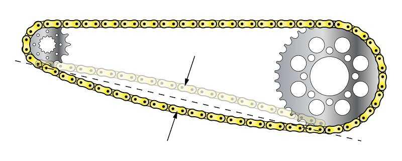 tensionare catena moto